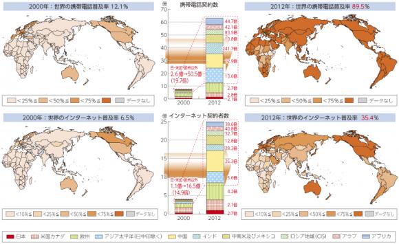 世界における携帯電話およびインターネット普及率の変化