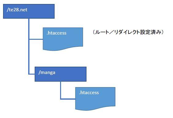 Xサーバーのファイル構造
