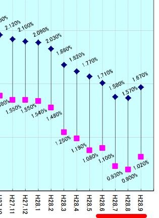直近のフラット35の金利推移(20年以上)