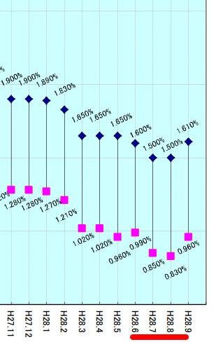 直近のフラット35の金利推移(20年以下)