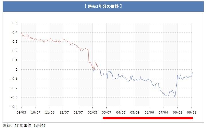 10年国債の利回り推移グラフ