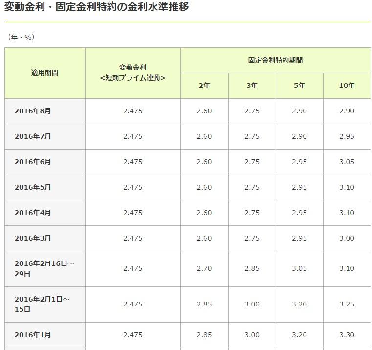 三井住友銀行の住宅ローン基準金利の推移表