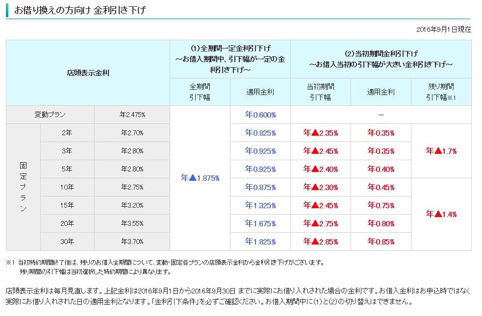 三井住友信託銀行の2016年9月の金利