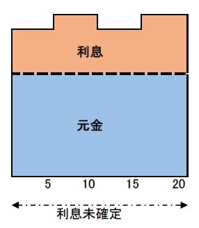 変動金利型