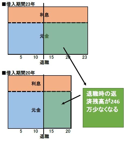 返済期間の短縮のイメージ図