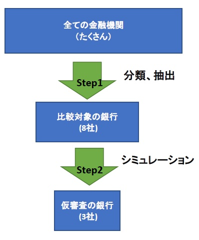 借換先検討のステップ