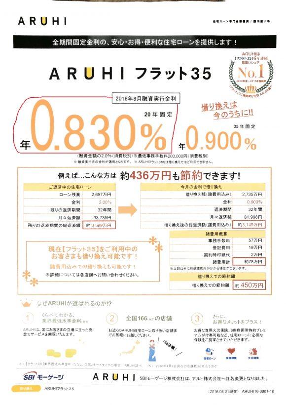ARUHIの2016年8月の金利