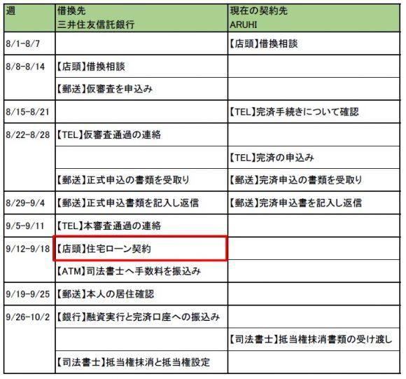 住宅ローン契約の日程表
