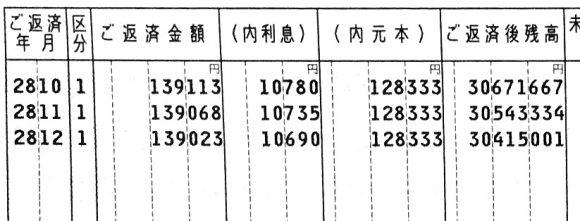 三井住友信託銀行の返済予定表