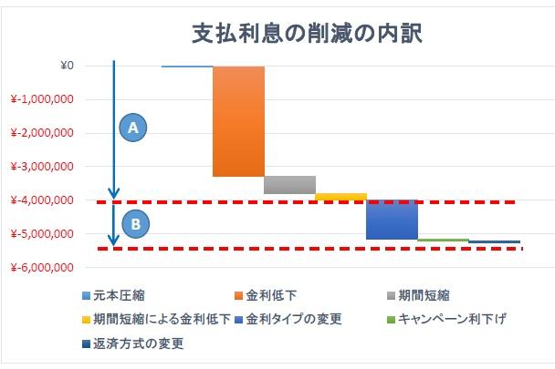支払利息額の削減の内訳グラフ