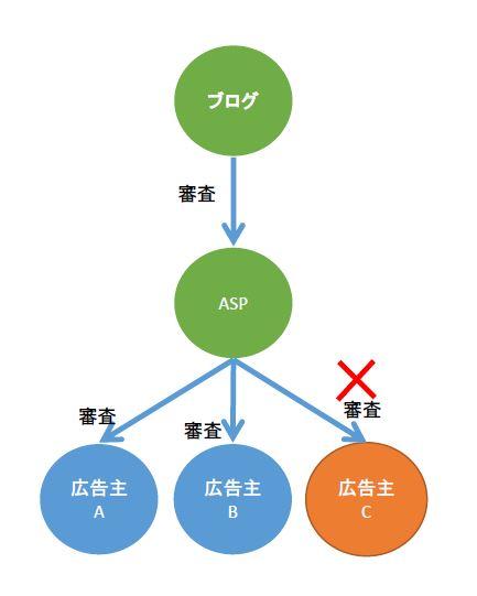 ASPの広告主の審査