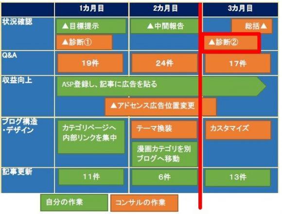 ブログコンサルの日程表