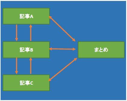 長文を分解するイメージ図