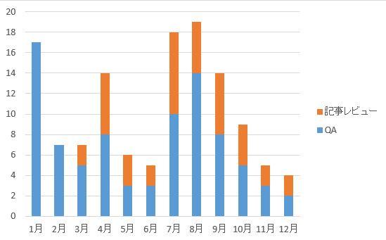 EBCのQA件数のグラフ