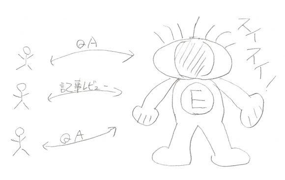 EBCでQAをする図