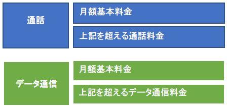 利用料金の構成図