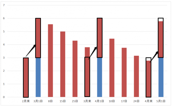スタミナ回復のグラフ