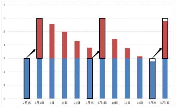 3カ月のデータ残量のグラフ